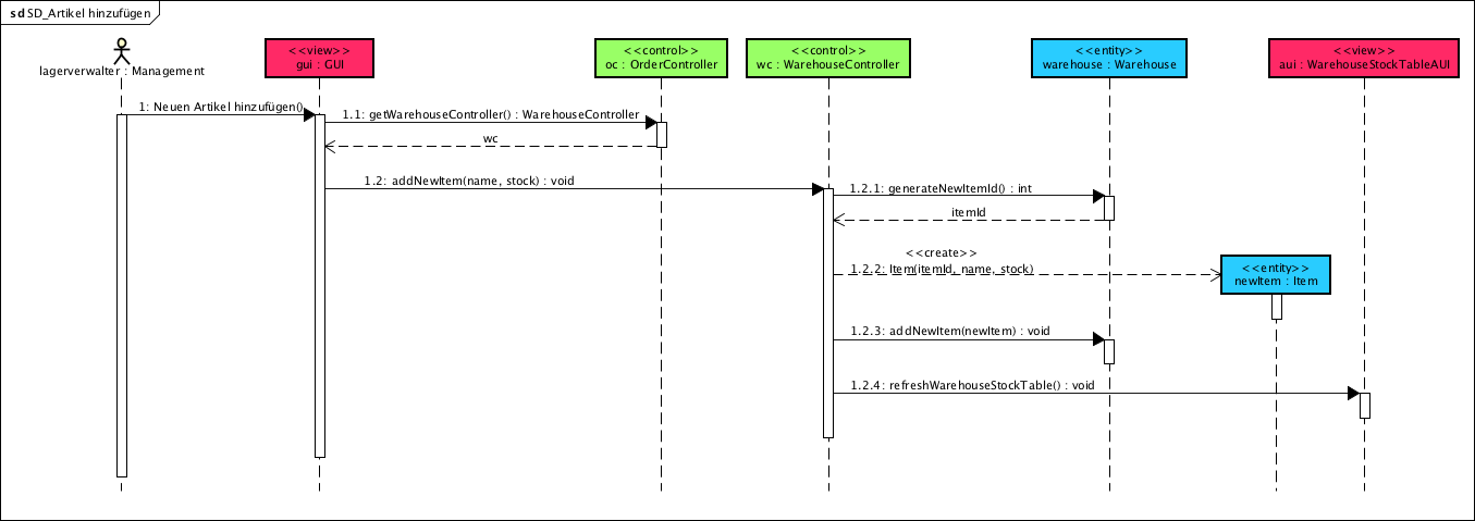 Sequenzdiagramme Mit Uml Erstellen Nutzen Notation Ionos 0
